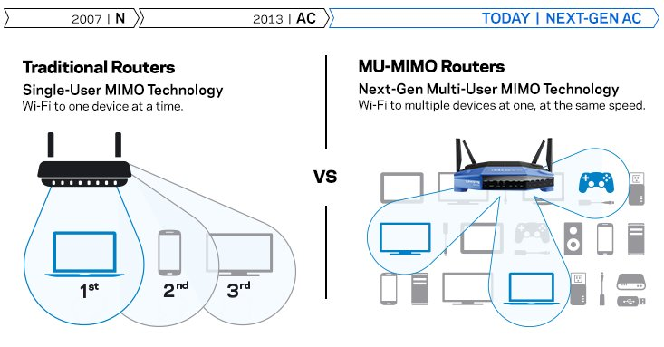 MU-MIMO para multiples dispositivos con Router Linksys WRT3200ACM